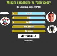 William Smallbone vs Yann Valery h2h player stats