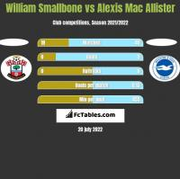 William Smallbone vs Alexis Mac Allister h2h player stats