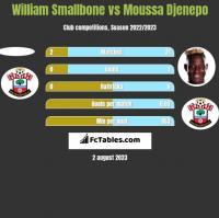 William Smallbone vs Moussa Djenepo h2h player stats