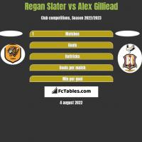 Regan Slater vs Alex Gilliead h2h player stats