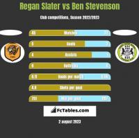 Regan Slater vs Ben Stevenson h2h player stats