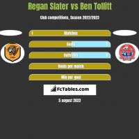 Regan Slater vs Ben Tollitt h2h player stats