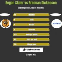Regan Slater vs Brennan Dickenson h2h player stats