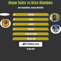 Regan Slater vs Brice Ntambwe h2h player stats