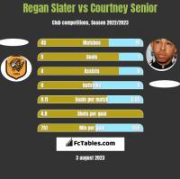 Regan Slater vs Courtney Senior h2h player stats