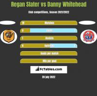 Regan Slater vs Danny Whitehead h2h player stats