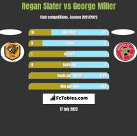 Regan Slater vs George Miller h2h player stats