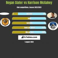 Regan Slater vs Harrison McGahey h2h player stats