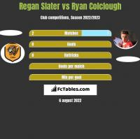 Regan Slater vs Ryan Colclough h2h player stats