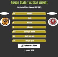 Regan Slater vs Diaz Wright h2h player stats