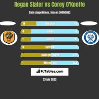 Regan Slater vs Corey O'Keeffe h2h player stats