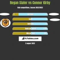 Regan Slater vs Connor Kirby h2h player stats