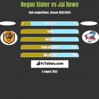 Regan Slater vs Jai Rowe h2h player stats