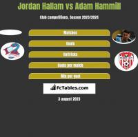 Jordan Hallam vs Adam Hammill h2h player stats