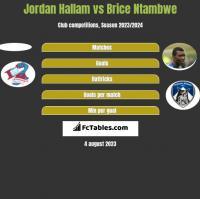 Jordan Hallam vs Brice Ntambwe h2h player stats