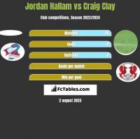 Jordan Hallam vs Craig Clay h2h player stats