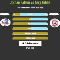 Jordan Hallam vs Gary Liddle h2h player stats