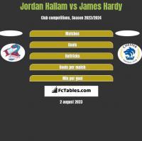 Jordan Hallam vs James Hardy h2h player stats