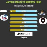 Jordan Hallam vs Matthew Lund h2h player stats