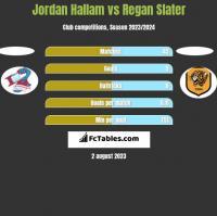 Jordan Hallam vs Regan Slater h2h player stats
