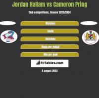 Jordan Hallam vs Cameron Pring h2h player stats