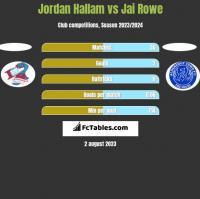 Jordan Hallam vs Jai Rowe h2h player stats