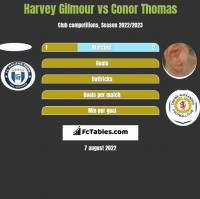 Harvey Gilmour vs Conor Thomas h2h player stats