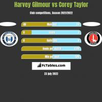 Harvey Gilmour vs Corey Taylor h2h player stats