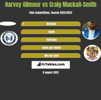 Harvey Gilmour vs Craig Mackail-Smith h2h player stats