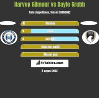 Harvey Gilmour vs Dayle Grubb h2h player stats