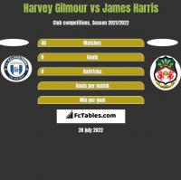 Harvey Gilmour vs James Harris h2h player stats