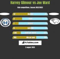 Harvey Gilmour vs Joe Ward h2h player stats
