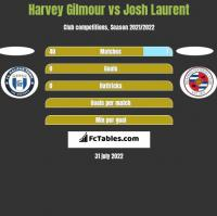 Harvey Gilmour vs Josh Laurent h2h player stats
