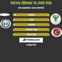 Harvey Gilmour vs Josh Vela h2h player stats