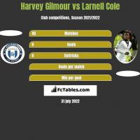 Harvey Gilmour vs Larnell Cole h2h player stats