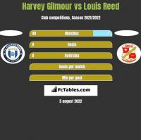 Harvey Gilmour vs Louis Reed h2h player stats