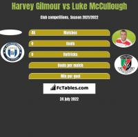 Harvey Gilmour vs Luke McCullough h2h player stats
