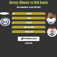 Harvey Gilmour vs Neil Danns h2h player stats