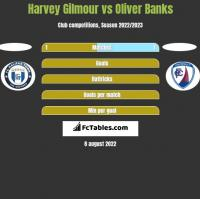 Harvey Gilmour vs Oliver Banks h2h player stats