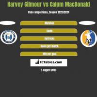 Harvey Gilmour vs Calum MacDonald h2h player stats