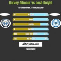 Harvey Gilmour vs Josh Knight h2h player stats