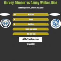 Harvey Gilmour vs Danny Walker-Rice h2h player stats