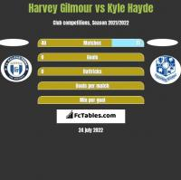 Harvey Gilmour vs Kyle Hayde h2h player stats