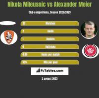 Nikola Mileusnic vs Alexander Meier h2h player stats