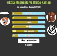 Nikola Mileusnic vs Bruce Kamau h2h player stats