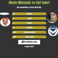Nikola Mileusnic vs Carl Valeri h2h player stats
