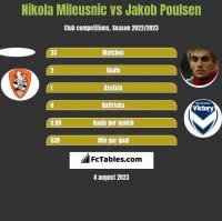 Nikola Mileusnic vs Jakob Poulsen h2h player stats