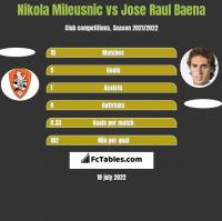 Nikola Mileusnic vs Jose Raul Baena h2h player stats
