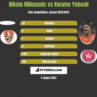 Nikola Mileusnic vs Kwame Yeboah h2h player stats