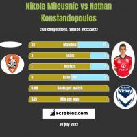 Nikola Mileusnic vs Nathan Konstandopoulos h2h player stats